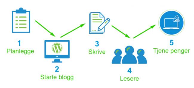 Planlegge bloggen